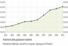 grafico-andamento-popolazione-prov-sr.png